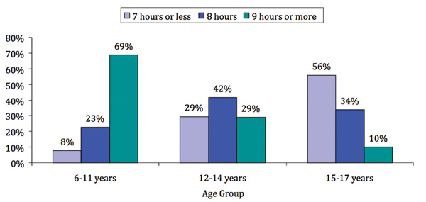 Figure 1. Children's sleep duration on school nights, by age group.